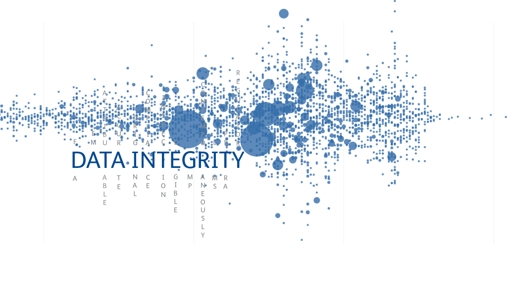 The meaning of Data integrity